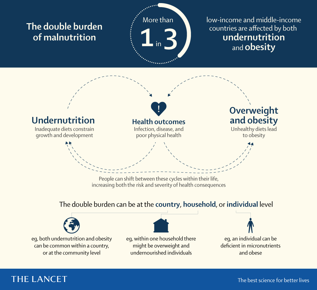 Double burden of malnutrition - Lancet